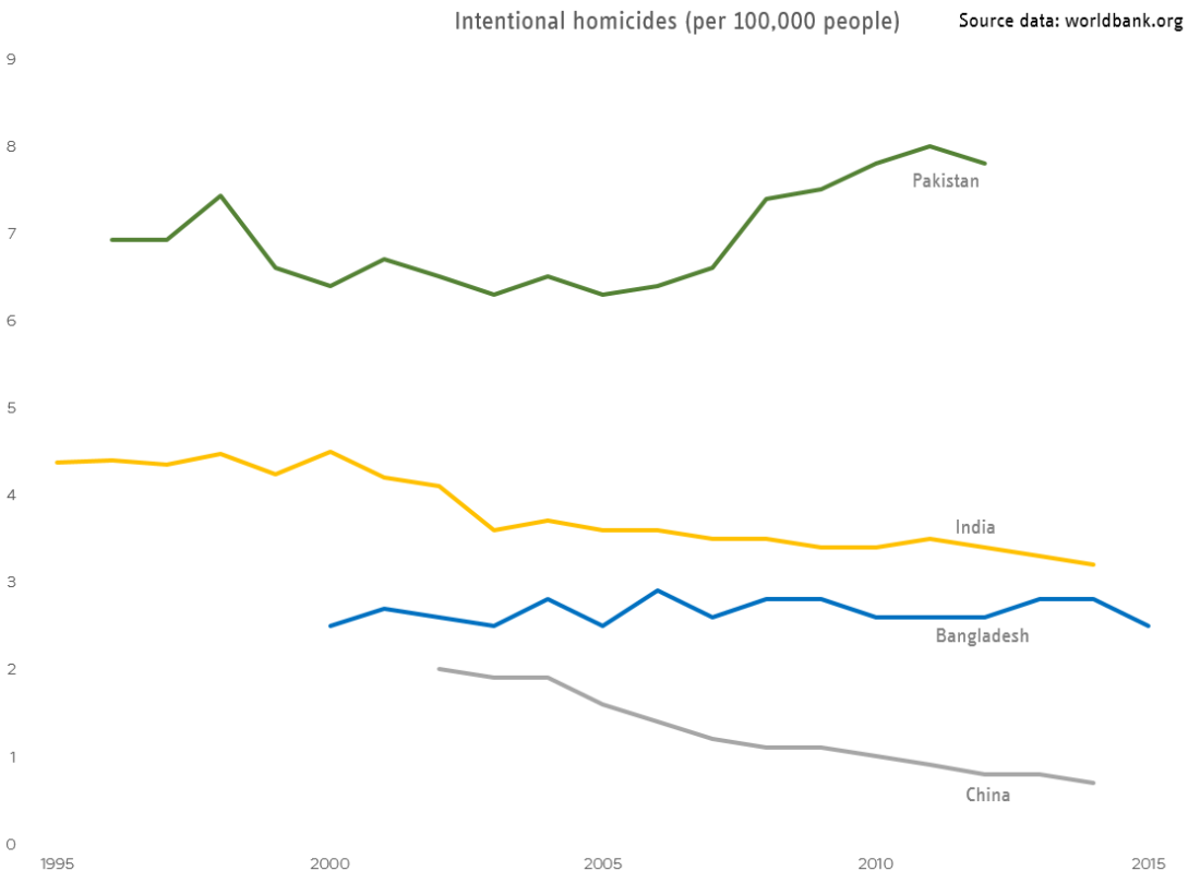 Pakistan intentional homicides