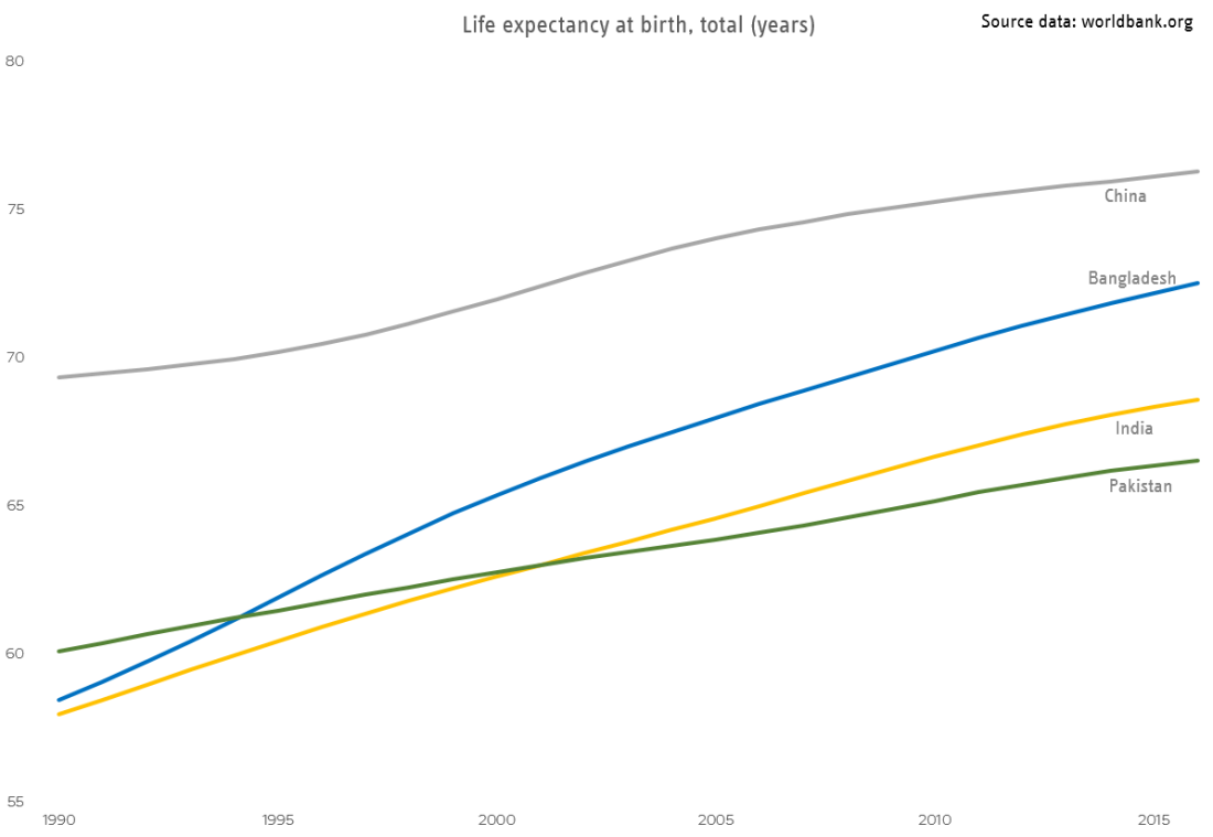 Pakistan life expectancy